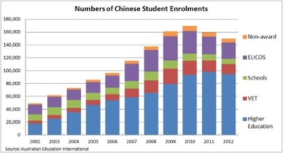 Numbers of chinese student enrolments. Photograph: Australian education international