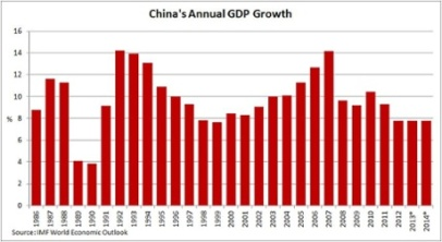 China's annual GDP growth Photograph: IMF