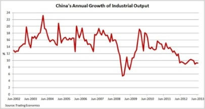 China's annual growth of industrial output Photograph: Trading economics