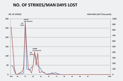 Above, Singapore's historical strike data from 1946 to 2009. In this chart, man-days lost refer to the total number of working days lost annually due to industrial action. It is calculated by multiplying the duration of industrial actions (in days) with the number of workers that were affected. Source - Ministry of Manpower, Singapore